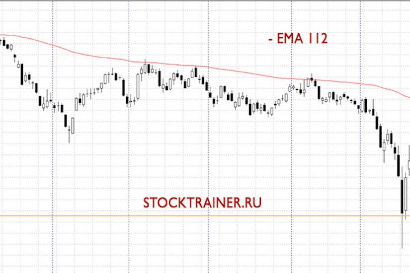 ЕМА112 и нисходящий тренд