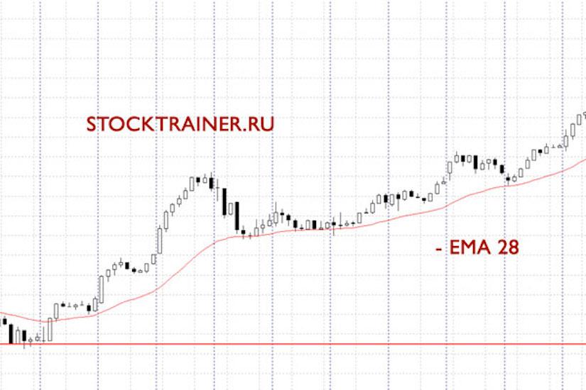 ЕМА28 и восходящий тренд