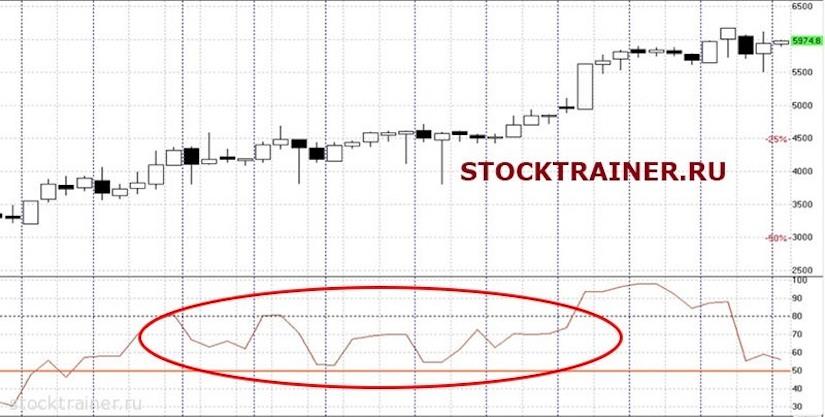 Поведение RSI на сильном тренде