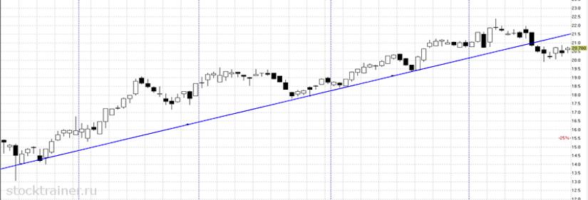 Прорыв линии тренда