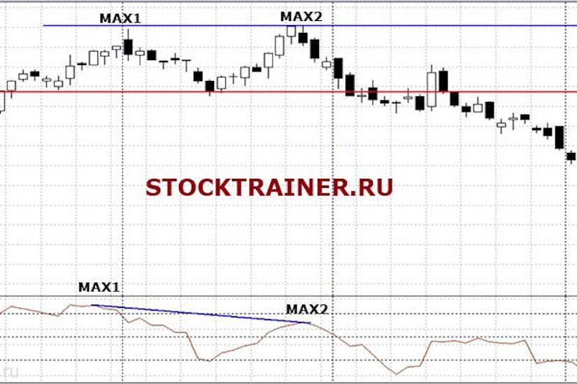 Индикаторы осцилляторы на бирже
